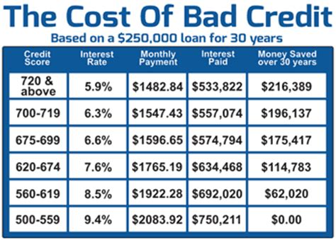 house loans bad credit getting a loan with bad credit for a house 28 images get a car loan with bad