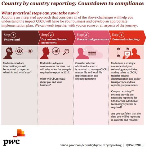 country by country reporting countdown to compliance