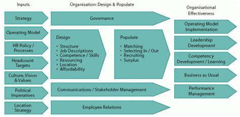 design management organization image gallery organizational design