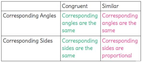 teaching notes for compare corresponding terms in teaching notes for identify similar figures by analyzing