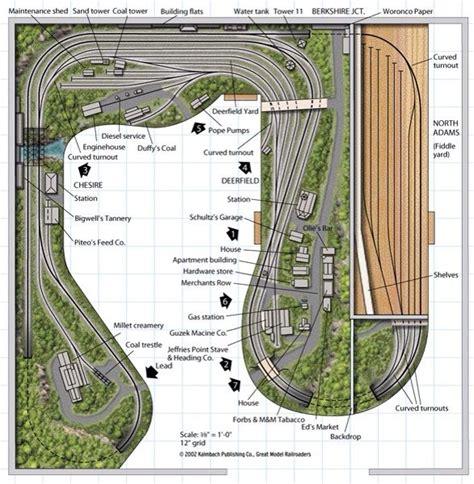 garden train layout design from track plan database modelrailroader com model
