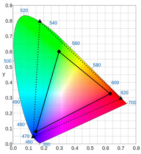 10 bit color the emergence of h 265 hevc and 10 bit color formats