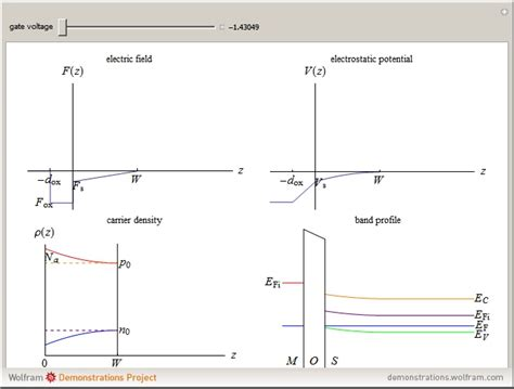 mos capacitor physics ideal mos capacitor pdf 28 images the dc charge distributions of four ideal mos capacitor