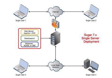 server diagram image gallery server diagram