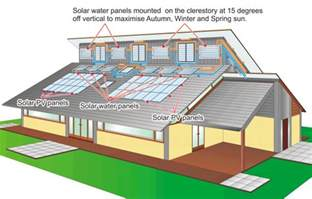 Clearstory Windows Plans Decor Clerestory Roof Cases
