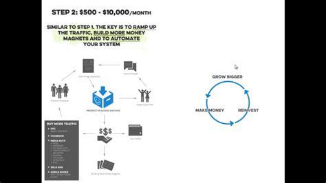 Making Money Online For Beginners - making money online for beginners alates