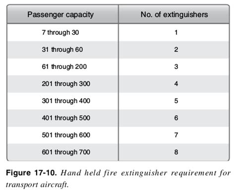 where should fire extinguishers be stored on a boat how does a fire suppression system work aviation stack