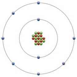 Proton Definition Biology Biology Answering The Big Questions Of Atoms And