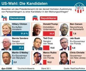 Us Wahl 2016 Die Roten - us wahl die kandidaten aktualisierung 31 01 2016