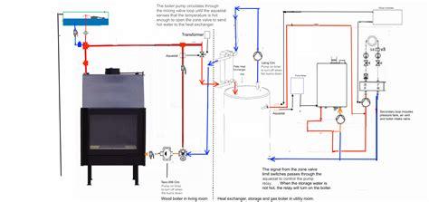 wood boiler piping diagram dibble fireplace boiler piping 10 twinsprings research