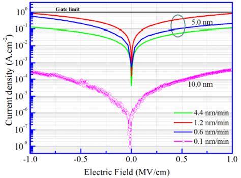 mos capacitor leakage mos capacitor symbol 28 images mos capacitor leakage current 28 images multiscale simulation