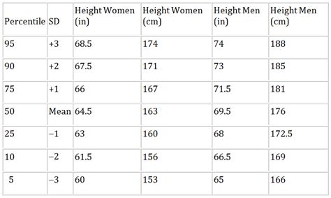 College Acceptance Letter Thick Thin height percentiles