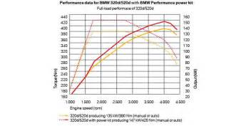 bmw 520d power kit malaysia rm8 513 61