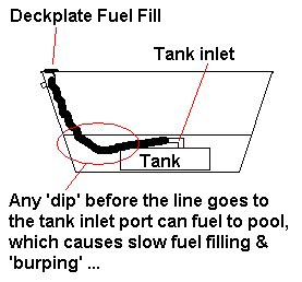 boat gas tank clean out problems filling fuel tank the hull truth boating
