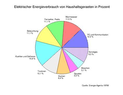 Strom 1 Personen Haushalt 3627 by Ingenieurb 252 Ro Matthaei 187 Archi 246 Kostrom Oder