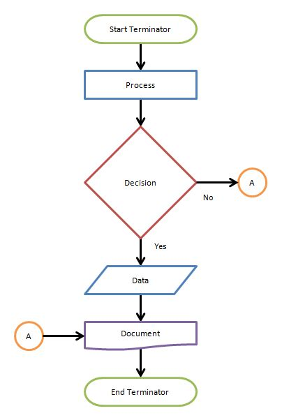 flowchart define what is a flow chart breezetree