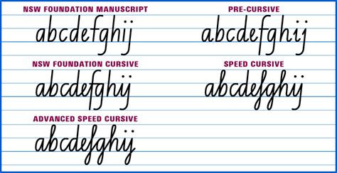 nsw foundation handwriting printable worksheets buy high quality nsw school fonts australian school fonts