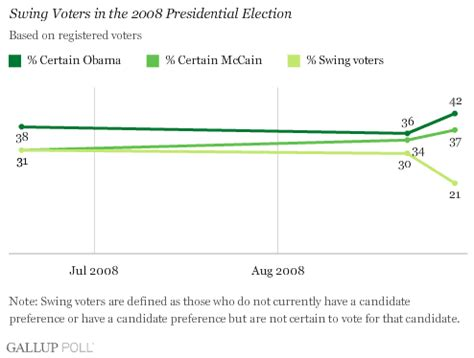 Swing Voters by Political Week Brings Decline In Swing Voters