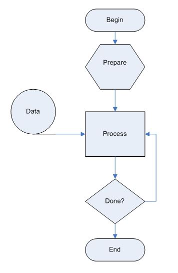 easy flowcharts this visio flowchart illustrates several common