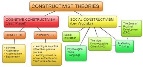 learning theory constructivist approach students pedagogy in education the constructivism
