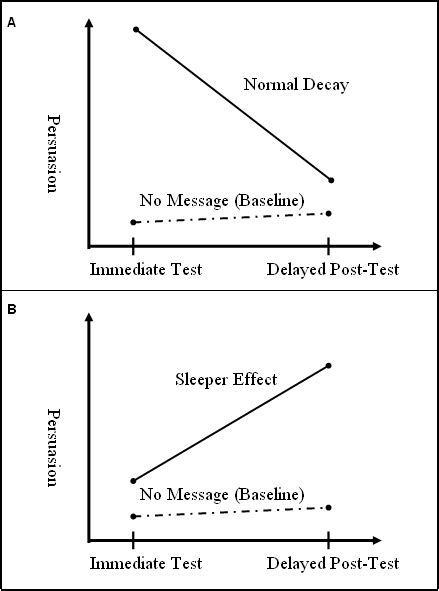 Sleeper effect - Wikipedia