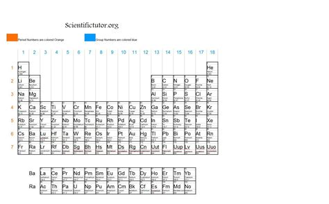 What Are The Rows Of A Periodic Table Called by Chem Periods Rows Columns And Groups Scientific Tutor