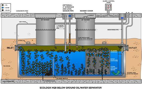 wyunasep oil water separator below ground oil water separators