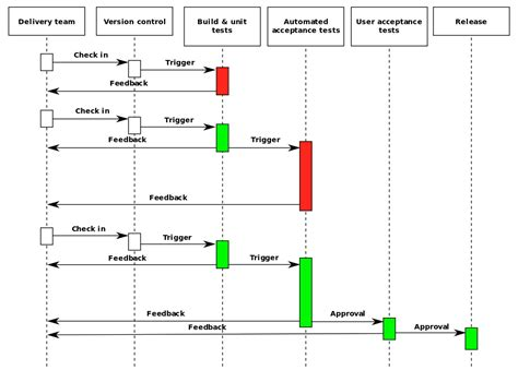 manage assets for the delivery of a release file continuous delivery process diagram svg wikimedia