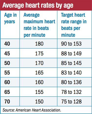 average walking rates what is a normal rate