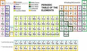 Group 15 Periodic Table Name Periodic Table Group Names Map Holiday Travel