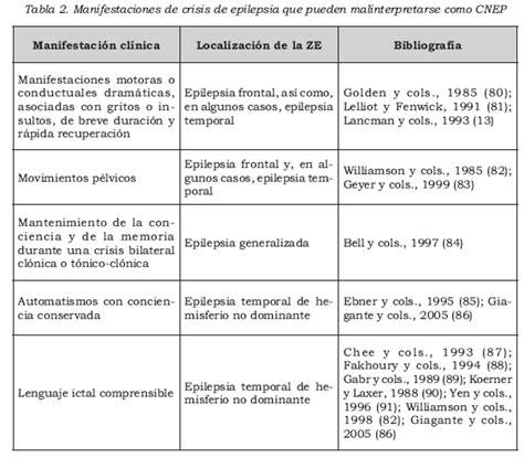 cadenas musculares scielo crisis no epil 233 pticas psic 243 genas