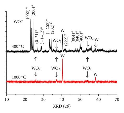 xrd pattern of tungsten oxide ambient pressure synthesis of nanostructured tungsten