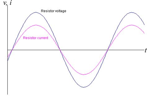 difference between resistors and capacitors eet 1155 unit 4 capacitors and inductors in ac circuits