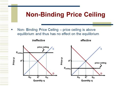 Non Binding Price Floor by Increases And Decrease In Demand Ppt