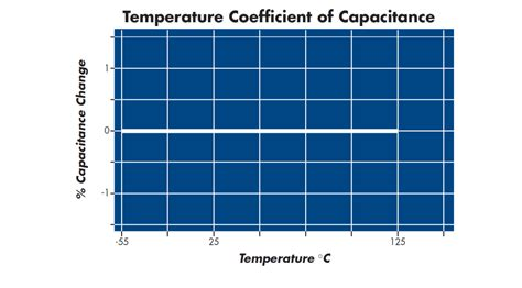 temperature coefficient capacitor npo leaded ceramic high voltage capacitor