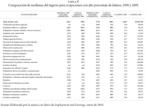 lista de los oficios aumento salarial en la construccion 2015 uruguay autos post