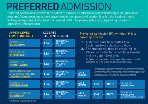 A M Mba Requirements by Requirements Deadlines Undergraduate Admissions