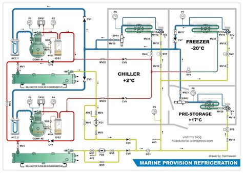 boat refrigeration units next generation marine hvac system and notes