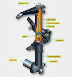 How Many Shocks And Struts Are On A Car Aircraft Systems Shock Strut