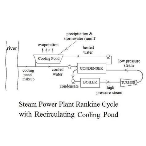 thermal power plant cycle diagram low cost thermal power plant condenser cooling using a