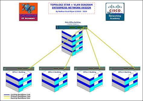 Router 8 Juta router hub switch dan bridge mochamad fakhrudin