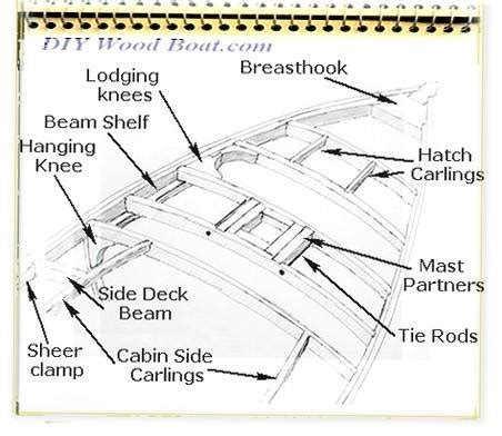 parts of a wooden boat deck beams and carlines in classic wooden boat construction