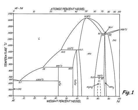 iron aluminum phase diagram patent us8002912 high strength l12 aluminum alloys