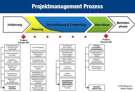 Word Vorlage Speichername Vorgeben methodik projektmanagement seite 12