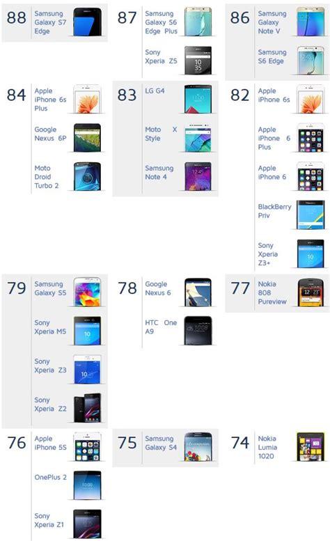 mobile phones ranking dxomark ranks samsung galaxy s7 edge the best on a