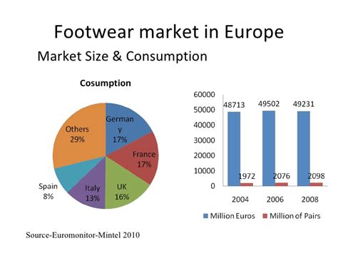 athletic shoe market athletic footwear industry market 2017 style guru
