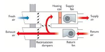 Exhaust System In Mechanical Ventilation Mechanical Ventilation In Buildings What You Need To