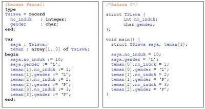 Kumpulan Solusi Pemrograman C Mempelajari Dan Memahami Bahasa C Melalu tutorial programming and anything by alzuhe memahami struktur dan element pada bahasa
