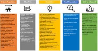 sap business process documentation template best