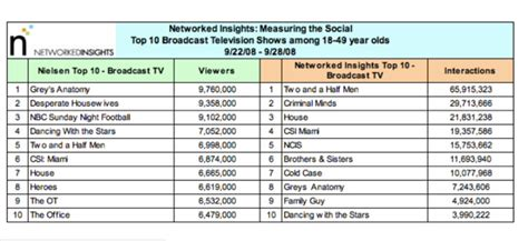 the top 50 most watched tv shows of the 2016 2017 season the most watched tv shows are not the most talked about